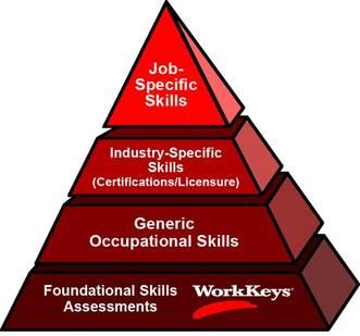 workkeys-pyramid